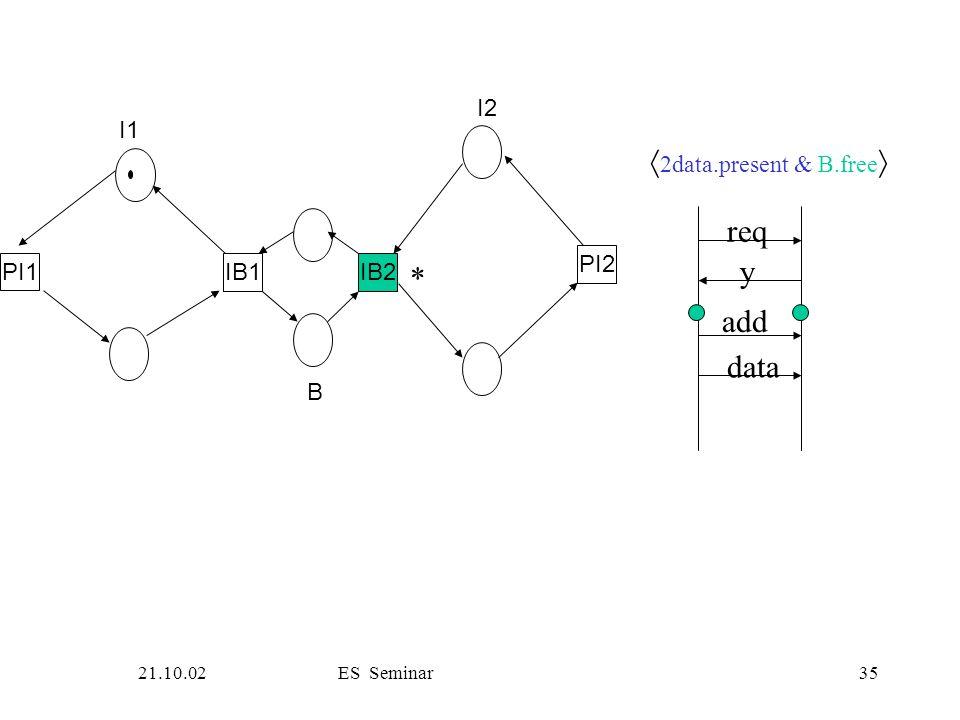 21.10.02ES Seminar35 PI1 IB1IB2 PI2 I1 B I2 req y add data  2data.present & B.free  