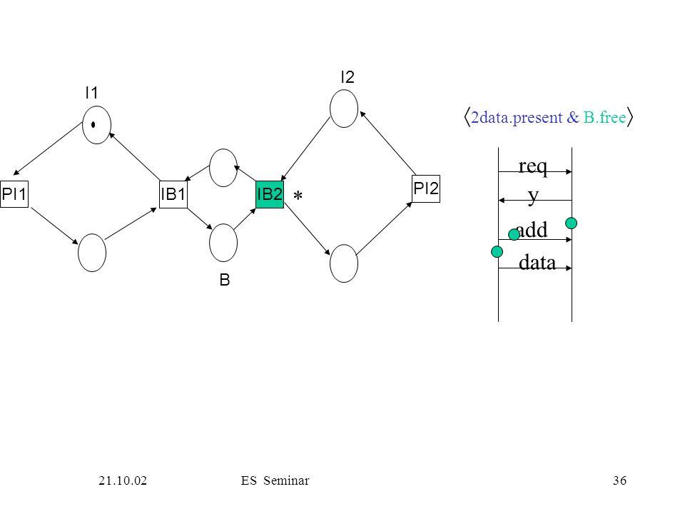 21.10.02ES Seminar36 PI1 IB1IB2 PI2 I1 B I2 req y add data  2data.present & B.free  