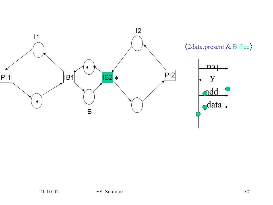 21.10.02ES Seminar37 PI1 IB1IB2 PI2 I1 B I2 req y add data  2data.present & B.free  