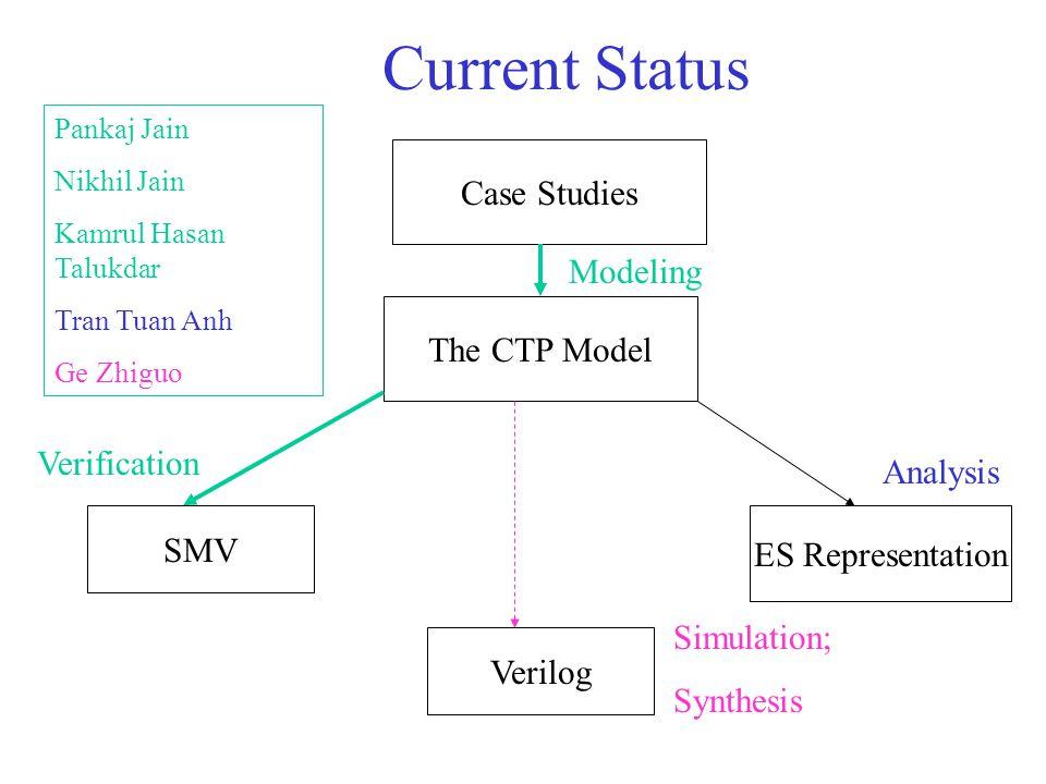 Current Status The CTP Model SMV ES Representation Verilog Analysis Verification Simulation; Synthesis Case Studies Modeling Pankaj Jain Nikhil Jain Kamrul Hasan Talukdar Tran Tuan Anh Ge Zhiguo