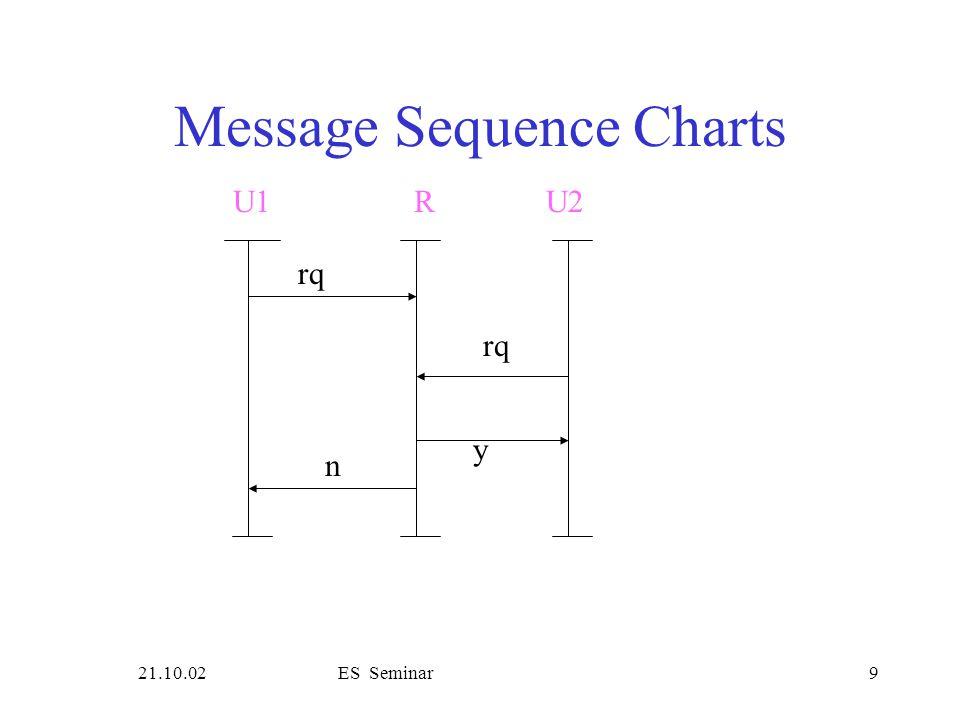 21.10.02ES Seminar9 Message Sequence Charts rq U1R rq y n U2