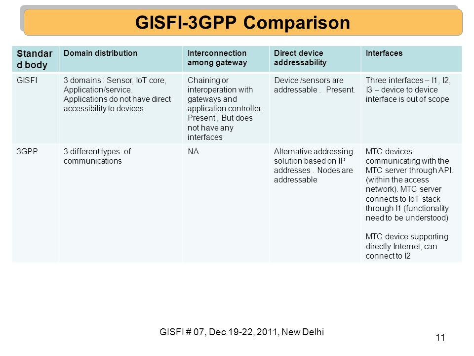 11 GISFI-3GPP Comparison Standar d body Domain distributionInterconnection among gateway Direct device addressability Interfaces GISFI3 domains : Sens