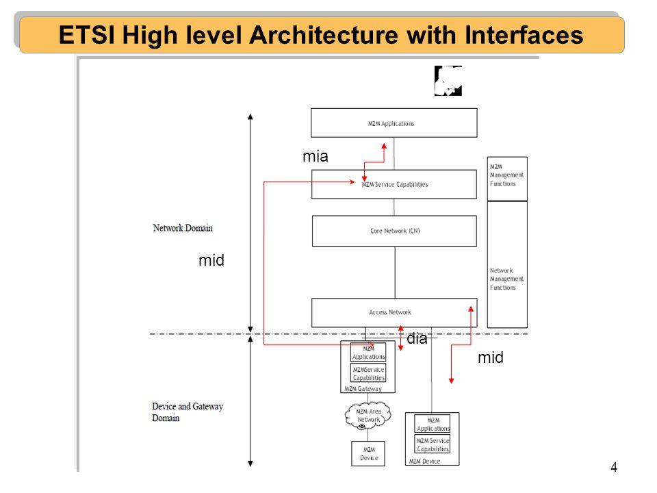 4 ETSI High level Architecture with Interfaces mid mia dia mid