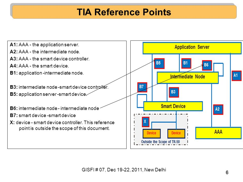 66 A1: AAA - the application server. A2: AAA - the intermediate node. A3: AAA - the smart device controller. A4: AAA - the smart device. B1: applicati