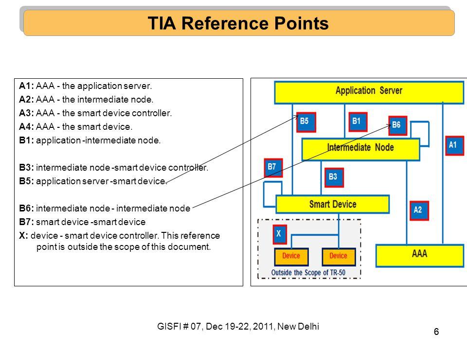 7 GISFI-TIA Interfaces