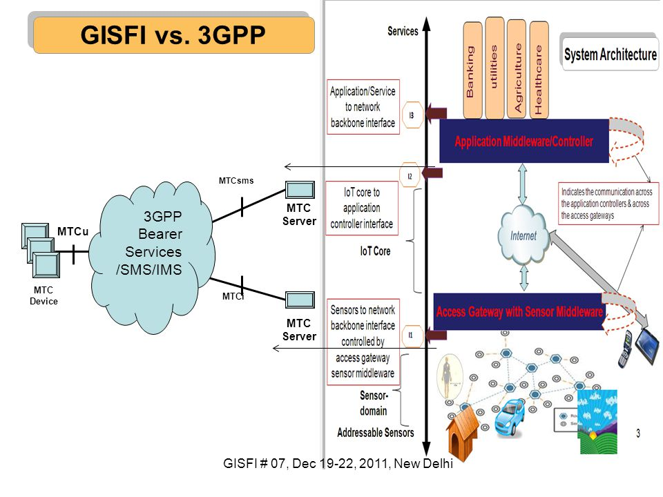 GISFI vs. 3GPP 3GPP Bearer Services /SMS/IMS MTC Device MTC Server MTCu MTCsms MTCi GISFI # 07, Dec 19-22, 2011, New Delhi
