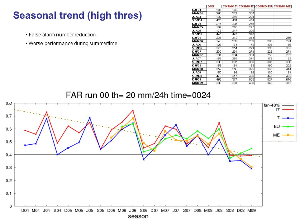 Seasonal trend (high thres) False alarm number reduction Worse performance during summertime