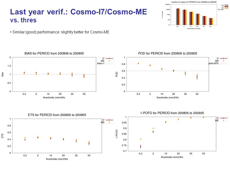 Last year verif.: Cosmo-I7/Cosmo-ME vs. thres Similar (good) performance: slightly better for Cosmo-ME