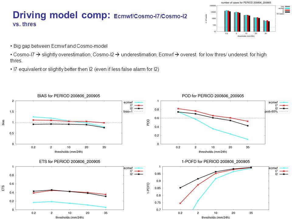Driving model comp: Ecmwf/Cosmo-I7/Cosmo-I2 vs. thres Big gap between Ecmwf and Cosmo-model Cosmo-I7  slightly overestimation; Cosmo-I2  underestima