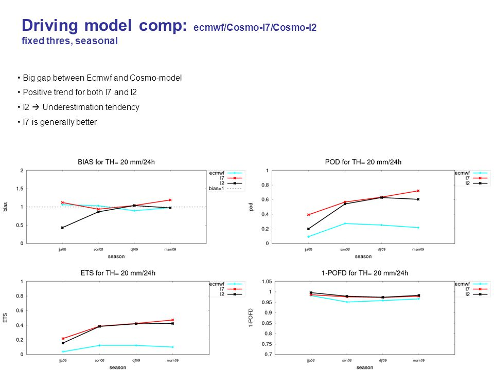 Driving model comp: ecmwf/Cosmo-I7/Cosmo-I2 fixed thres, seasonal Big gap between Ecmwf and Cosmo-model Positive trend for both I7 and I2 I2  Underes