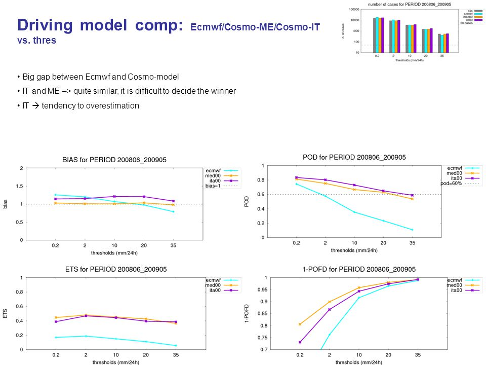 Driving model comp: Ecmwf/Cosmo-ME/Cosmo-IT vs. thres Big gap between Ecmwf and Cosmo-model IT and ME –> quite similar, it is difficult to decide the