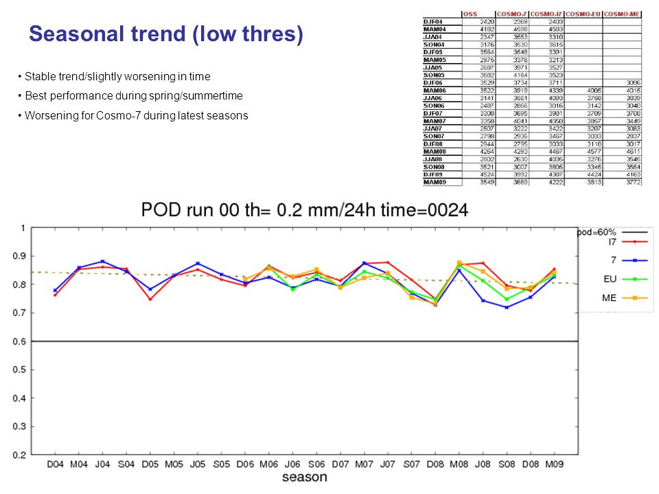 Seasonal trend (low thres) Stable trend/slightly worsening in time Best performance during spring/summertime Worsening for Cosmo-7 during latest seaso