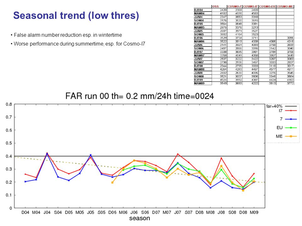 Driving model comp: ecmwf/Cosmo-I7/Cosmo-I2 fixed thres, seasonal Big gap between Ecmwf and Cosmo-model Positive trend for both I7 and I2 I2  Underestimation tendency I7 is generally better