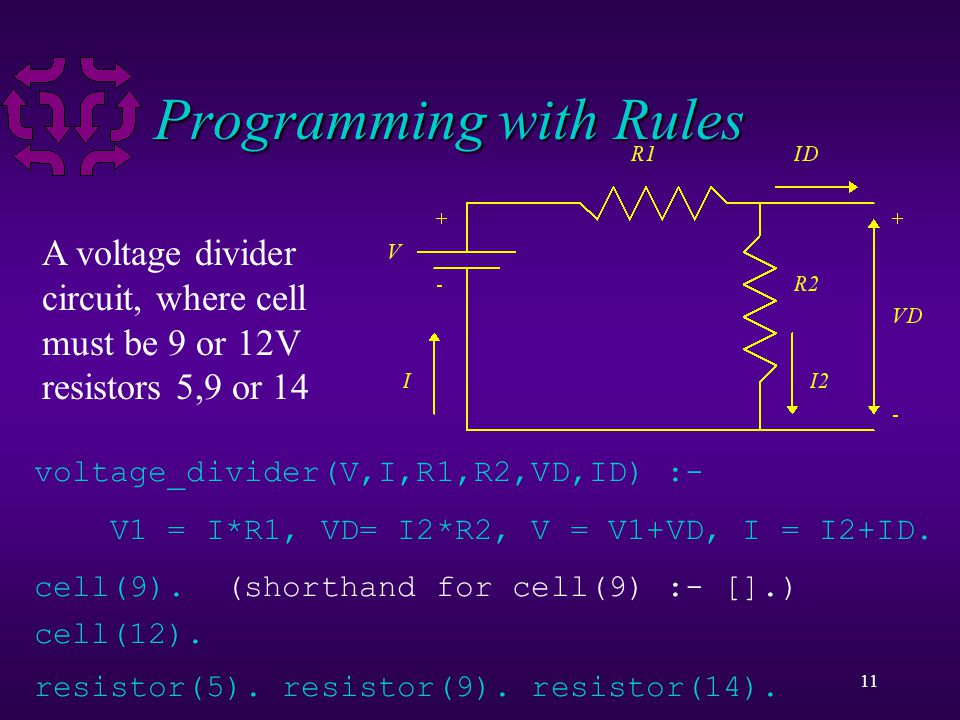 11 Programming with Rules A voltage divider circuit, where cell must be 9 or 12V resistors 5,9 or 14 voltage_divider(V,I,R1,R2,VD,ID) :- V1 = I*R1, VD= I2*R2, V = V1+VD, I = I2+ID.