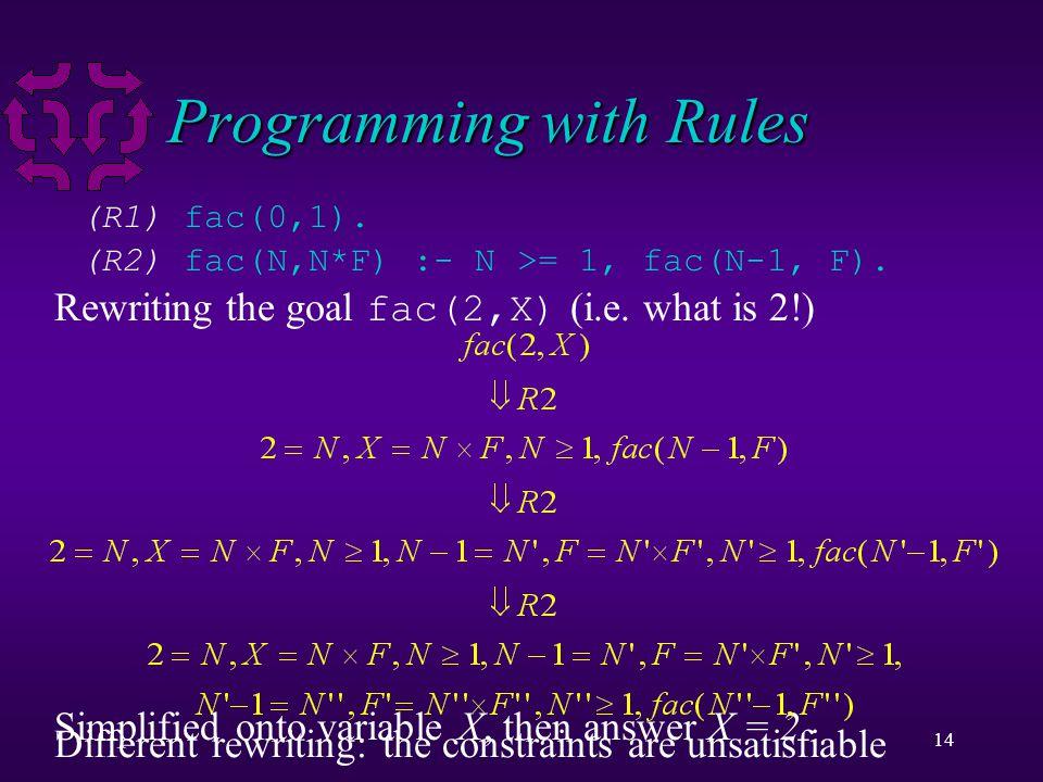 14 Programming with Rules (R1) fac(0,1). (R2) fac(N,N*F) :- N >= 1, fac(N-1, F). Rewriting the goal fac(2,X) (i.e. what is 2!) Simplified onto variabl
