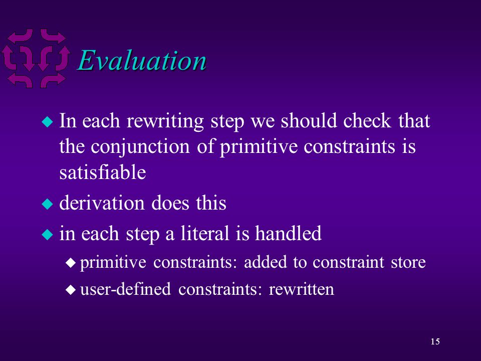 15 Evaluation u In each rewriting step we should check that the conjunction of primitive constraints is satisfiable u derivation does this u in each step a literal is handled u primitive constraints: added to constraint store u user-defined constraints: rewritten