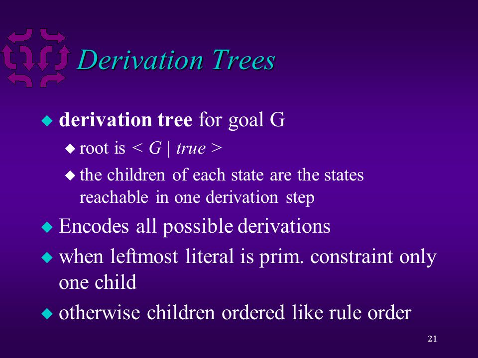 21 Derivation Trees u derivation tree for goal G u root is u the children of each state are the states reachable in one derivation step u Encodes all possible derivations u when leftmost literal is prim.