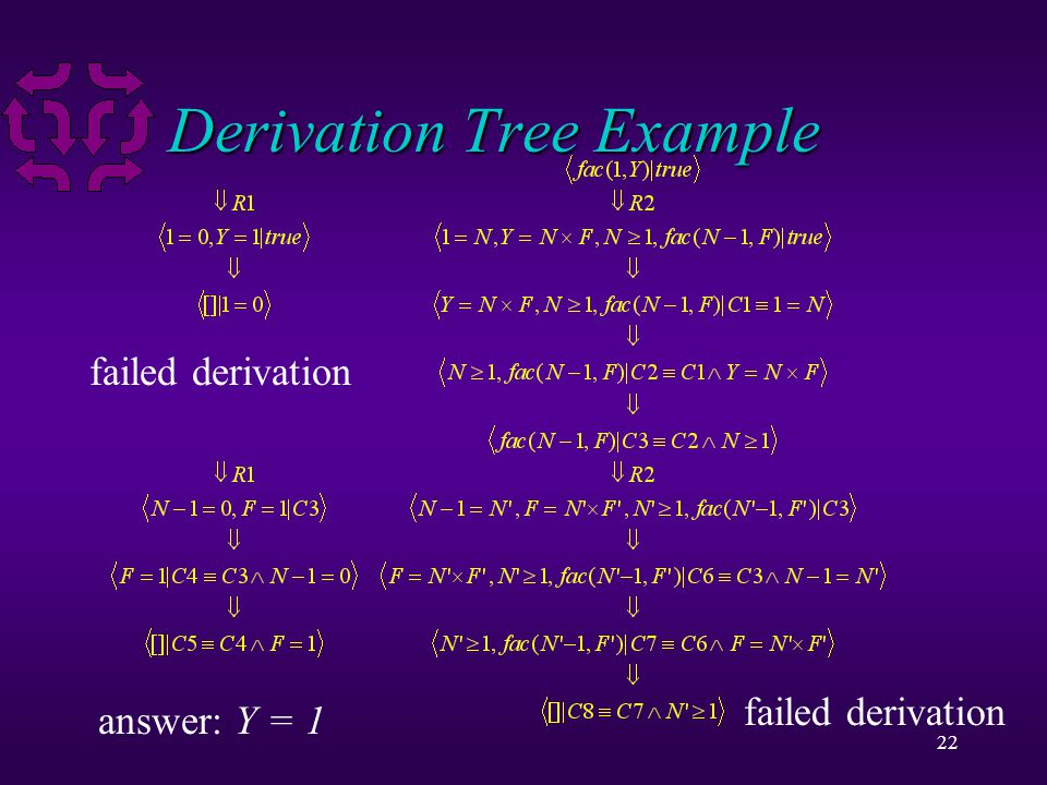 22 Derivation Tree Example failed derivation answer: Y = 1