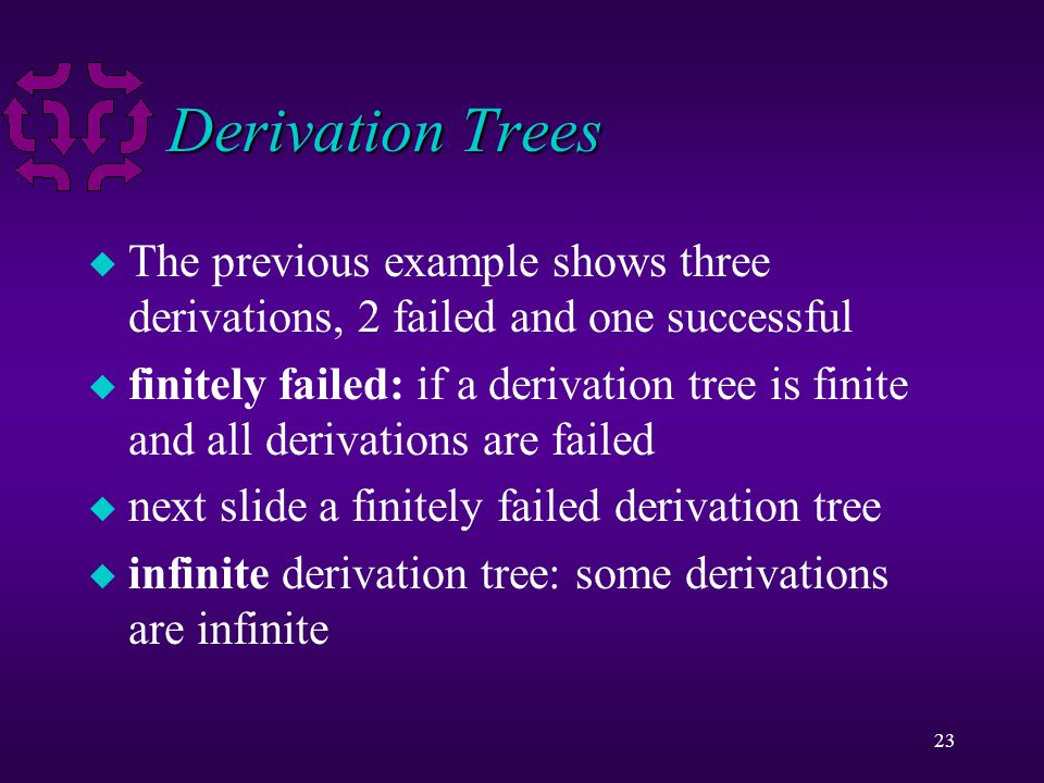 23 Derivation Trees u The previous example shows three derivations, 2 failed and one successful u finitely failed: if a derivation tree is finite and all derivations are failed u next slide a finitely failed derivation tree u infinite derivation tree: some derivations are infinite