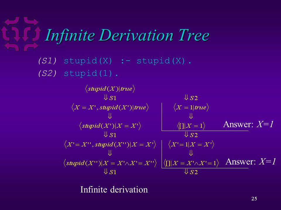 25 Infinite Derivation Tree (S1) stupid(X) :- stupid(X). (S2) stupid(1). Answer: X=1 Infinite derivation