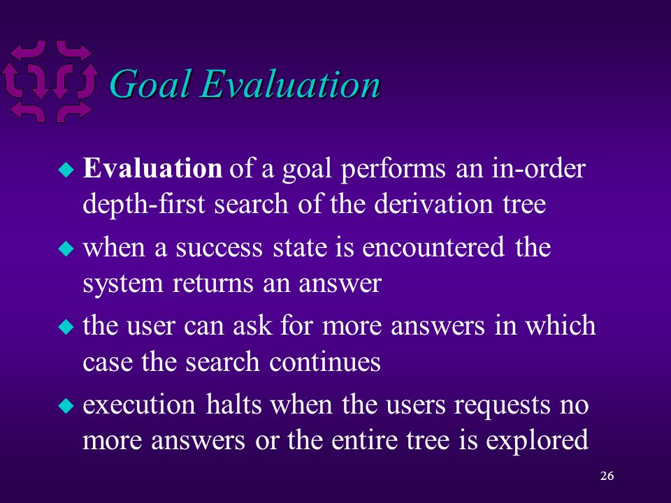 26 Goal Evaluation u Evaluation of a goal performs an in-order depth-first search of the derivation tree u when a success state is encountered the system returns an answer u the user can ask for more answers in which case the search continues u execution halts when the users requests no more answers or the entire tree is explored