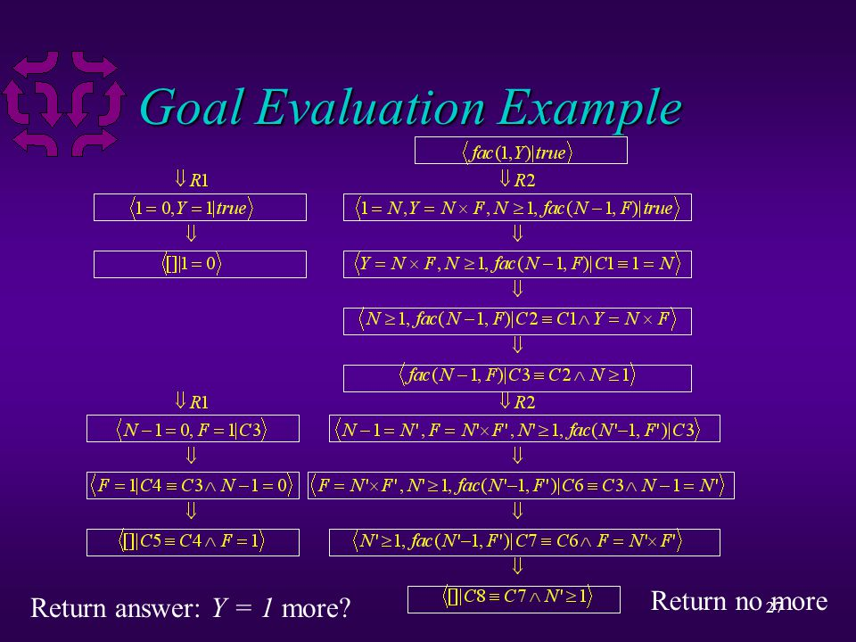 27 Goal Evaluation Example Return answer: Y = 1 more? Return no more