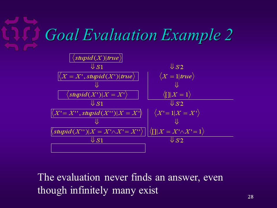 28 Goal Evaluation Example 2 The evaluation never finds an answer, even though infinitely many exist
