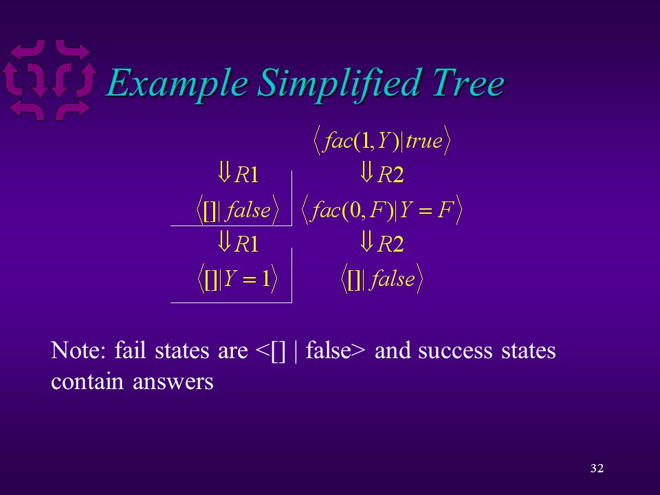32 Example Simplified Tree Note: fail states are and success states contain answers