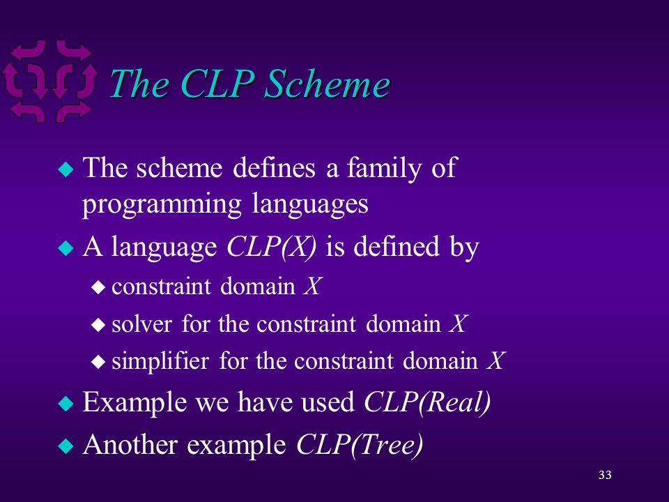 33 The CLP Scheme u The scheme defines a family of programming languages u A language CLP(X) is defined by u constraint domain X u solver for the cons