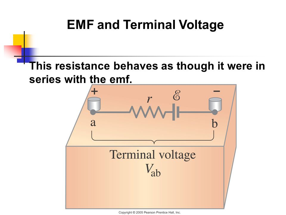 EMF and Terminal Voltage This resistance behaves as though it were in series with the emf.
