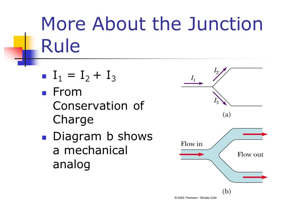 More About the Junction Rule I 1 = I 2 + I 3 From Conservation of Charge Diagram b shows a mechanical analog