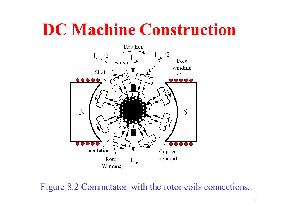 11 DC Machine Construction Figure 8.2 Commutator with the rotor coils connections.