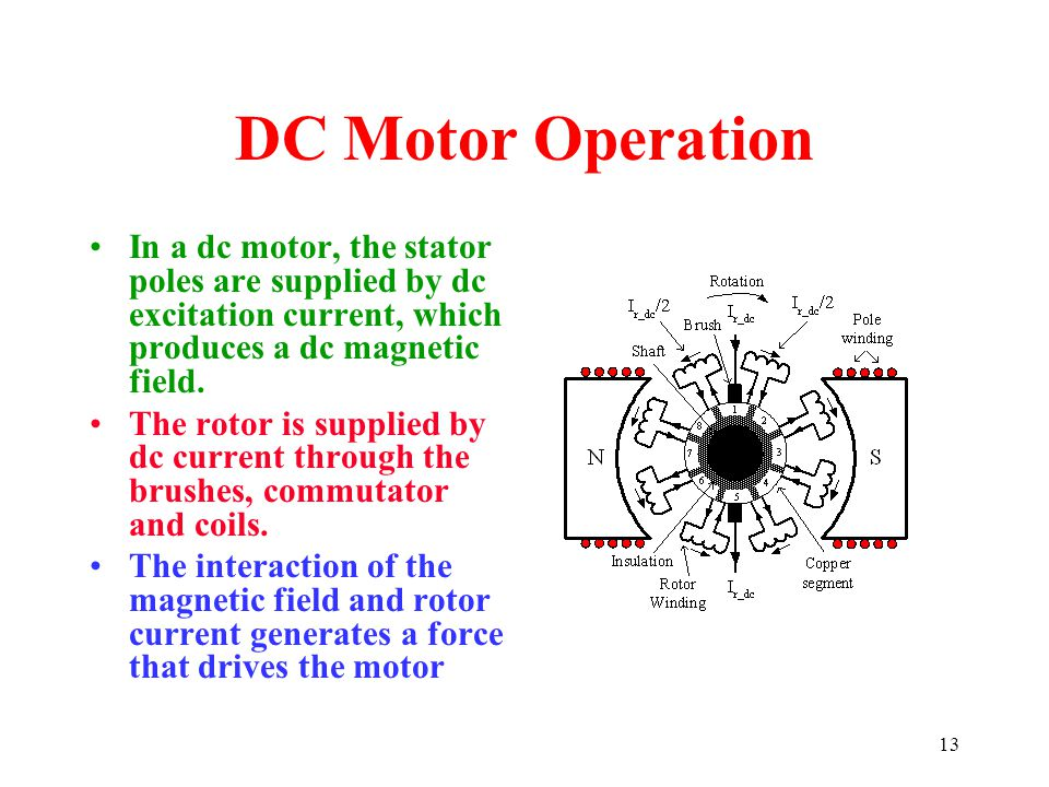 13 DC Motor Operation In a dc motor, the stator poles are supplied by dc excitation current, which produces a dc magnetic field. The rotor is supplied