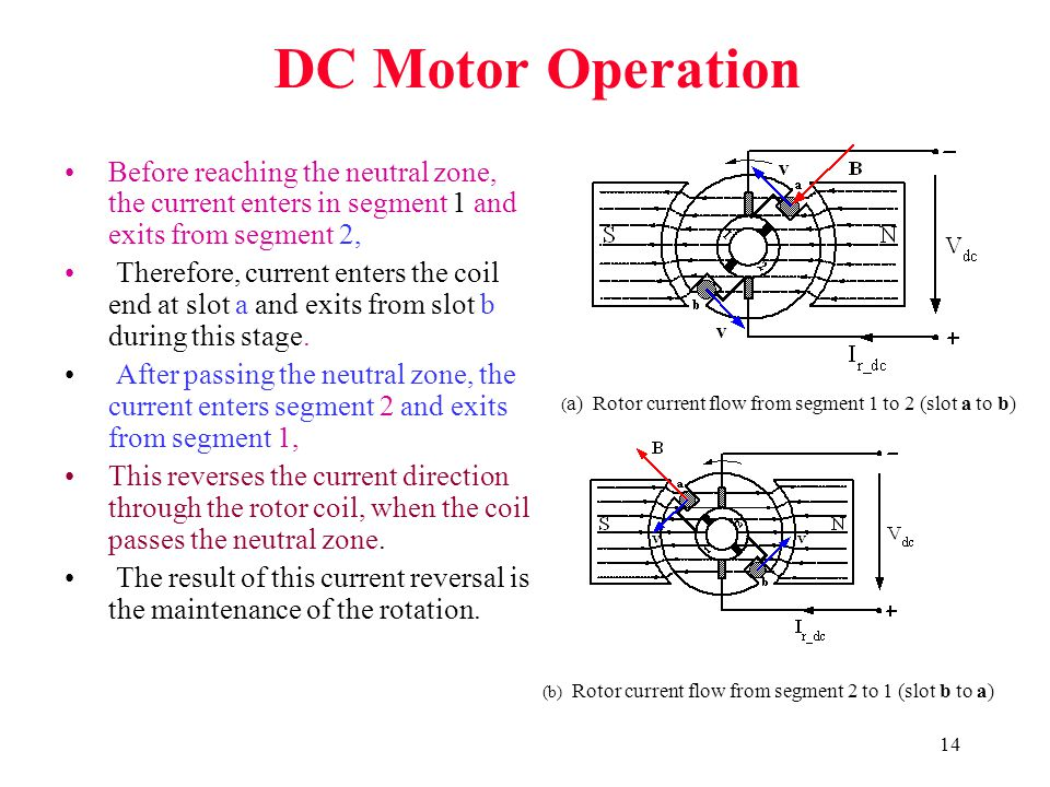 14 DC Motor Operation Before reaching the neutral zone, the current enters in segment 1 and exits from segment 2, Therefore, current enters the coil e