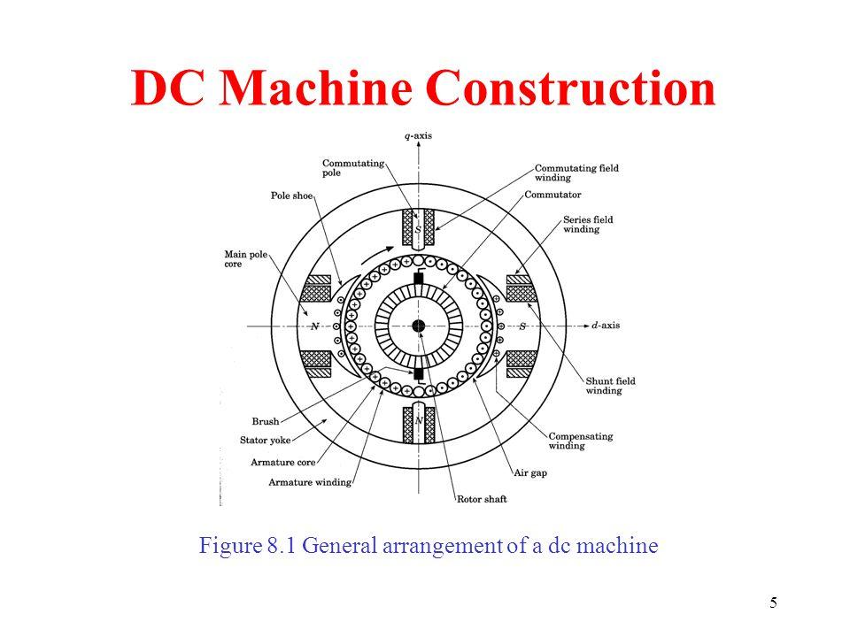 5 DC Machine Construction Figure 8.1 General arrangement of a dc machine