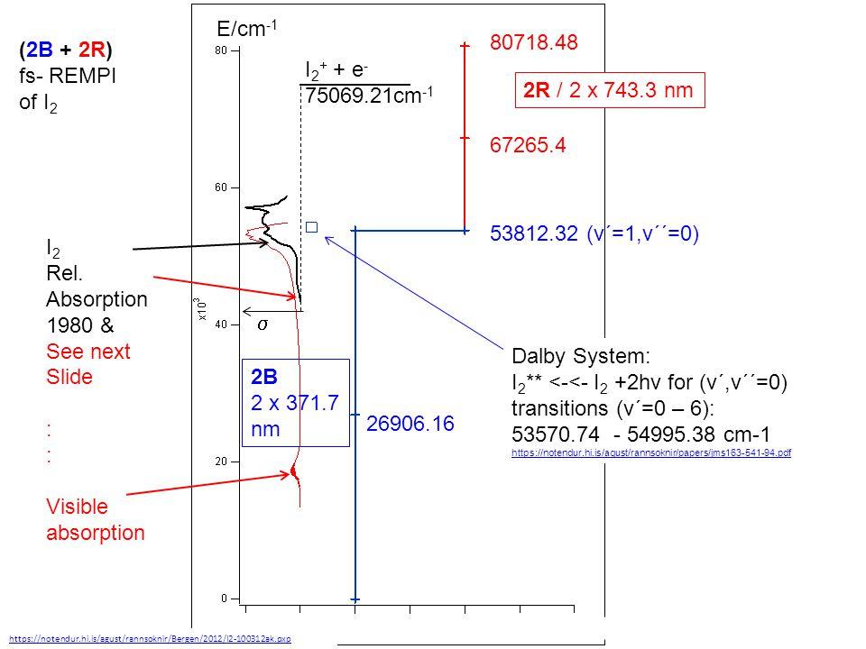 I2 Abs. shown in slide 8: