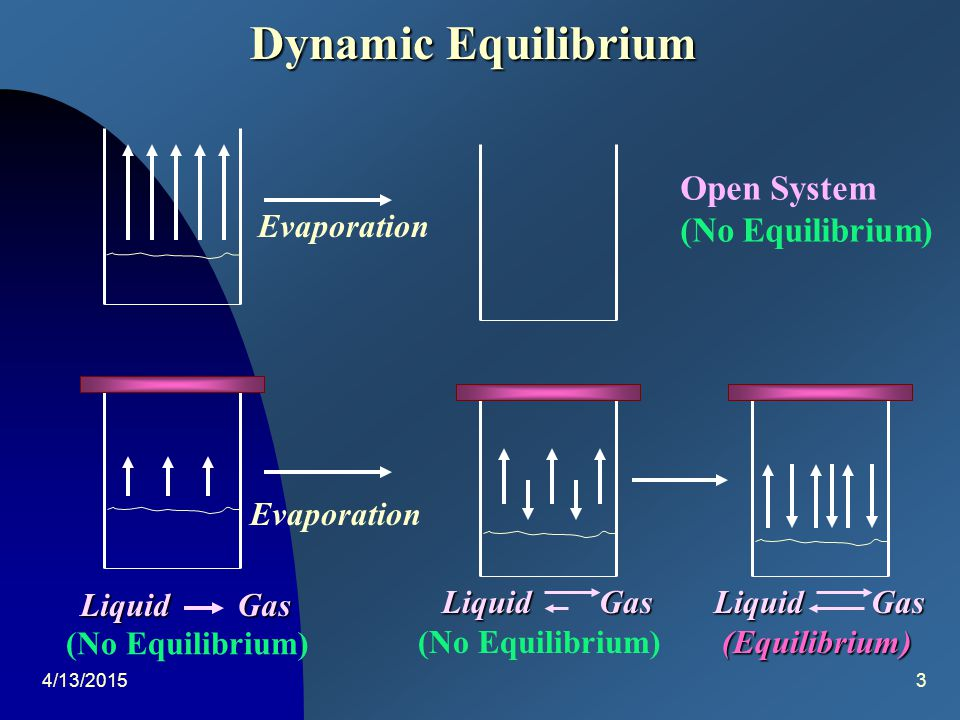4/13/20152 Dynamic Equilibrium The net result of a dynamic equilibrium is that no change in the system is evident.