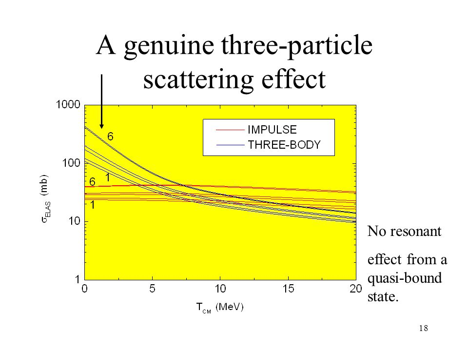 18 A genuine three-particle scattering effect No resonant effect from a quasi-bound state.