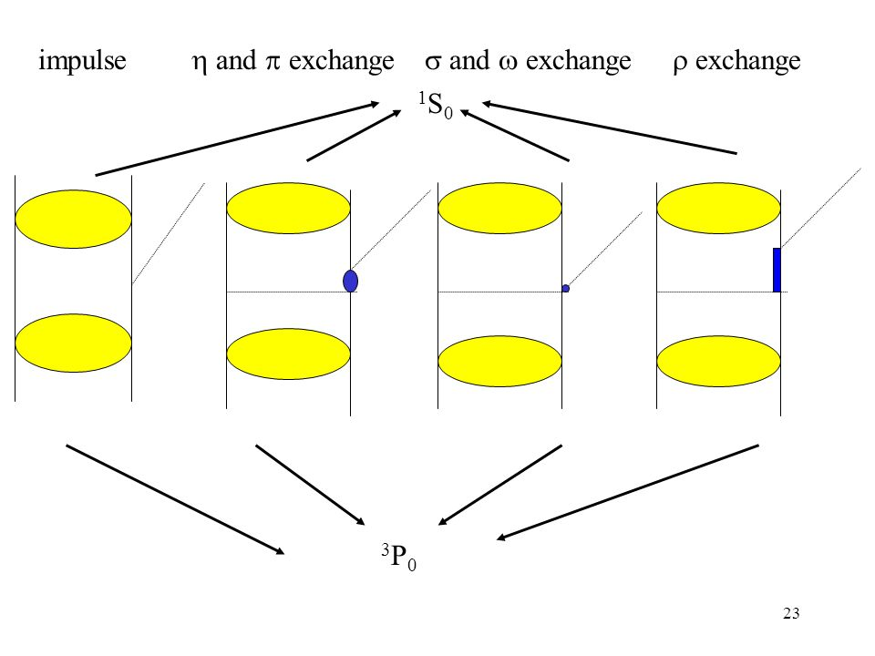 23 impulse  and  exchange  and  exchange 1S01S0 3P03P0  exchange