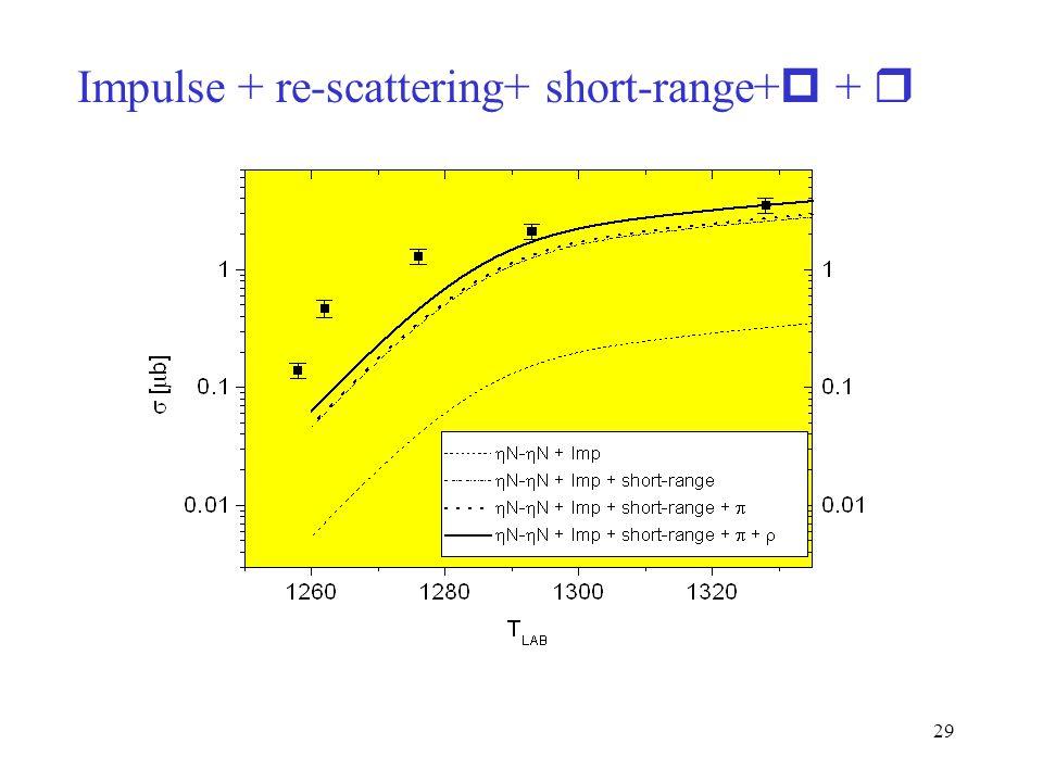29 Impulse + re-scattering+ short-range+  + 