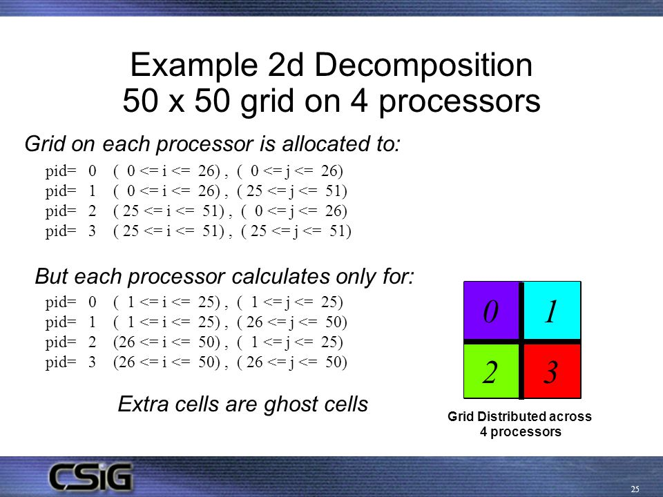 25 Example 2d Decomposition 50 x 50 grid on 4 processors Grid Distributed across 4 processors pid= 0 ( 1 <= i <= 25), ( 1 <= j <= 25) pid= 1 ( 1 <= i