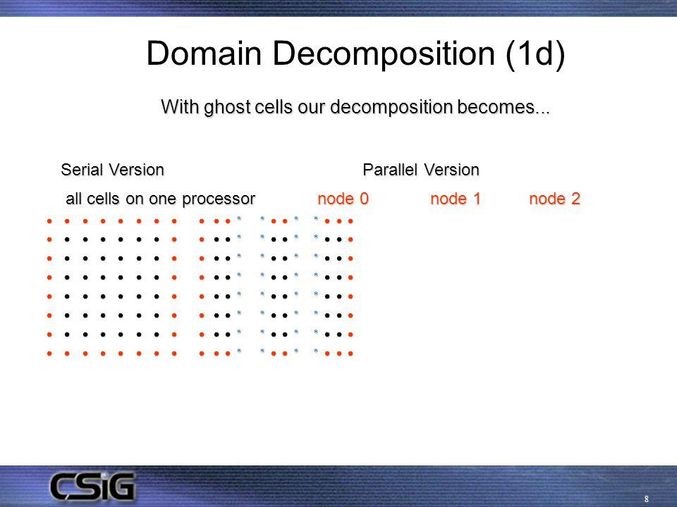 9 Domain Decomposition (1d) node 0 node 1 node 2 node 0 node 1 node 2 0    * *   * *    1    * *   * *    2    * *   * *    3    * *   * *    4    * *   * *    5    * *   * *    6    * *   * *    7    * *   * *    0 1 2 3 2 3 4 5 4 5 6 7 0 1 2 3 2 3 4 5 4 5 6 7 Node 0 allocates space for psi(0:7,0:3) but calculates psi(1:6,1,2) Node 1 allocates space for psi(0:7,2:5) but calculates psi(1:6,3,4) Node 2 allocates space for psi(0:7,4:7) but calculates psi(1:6,5,6) To calculate the value for psi(4,4) node1 requires the value from psi(4,3),psi(5,4),psi(3,4),psi(4,5) Where does it get the value for psi(4,5).