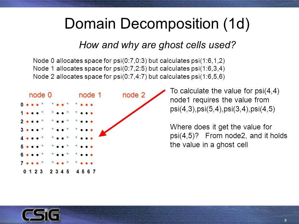10 Domain Decomposition (1d) Source code for setting up the distributed grid with ghost cells .