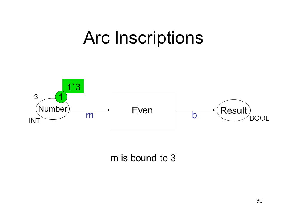30 Arc Inscriptions Even Number Result mb INT BOOL 3 1`3 1 m is bound to 3