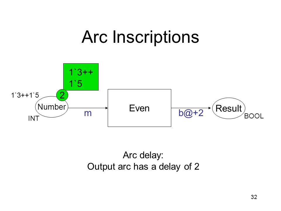 32 Arc Inscriptions Even Number Result mb@+2 INT BOOL 1`3++1`5 1`3++ 1`5 2 Arc delay: Output arc has a delay of 2