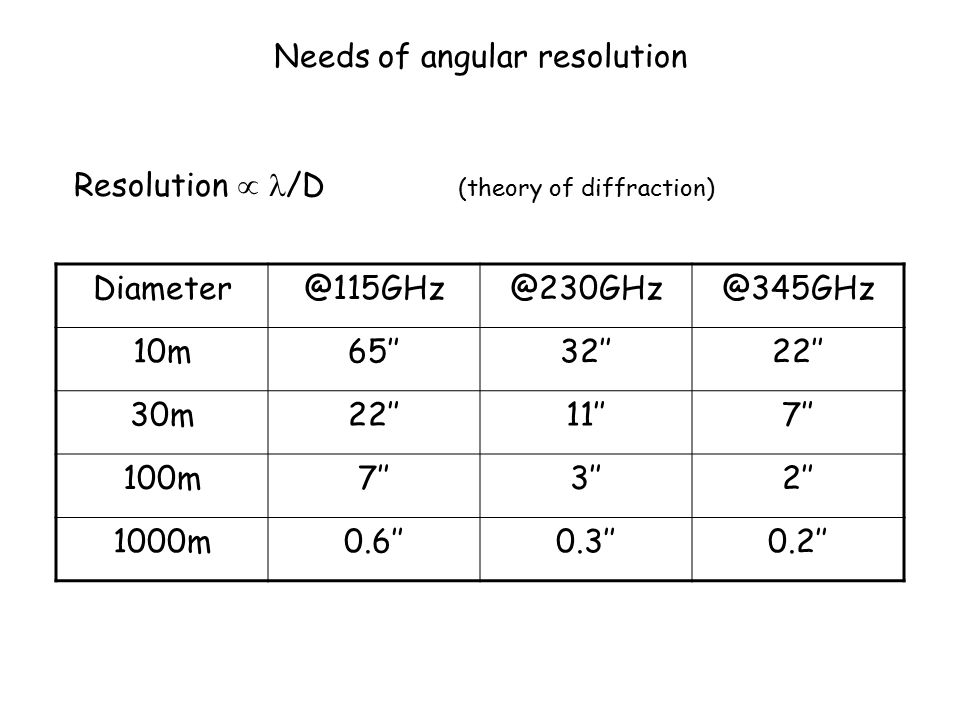 Needs of angular resolution Diameter@115GHz@230GHz@345GHz 10m65''32''22'' 30m22''11''7'' 100m7''3''2'' 1000m0.6''0.3''0.2'' Resolution  /D (theory of diffraction)