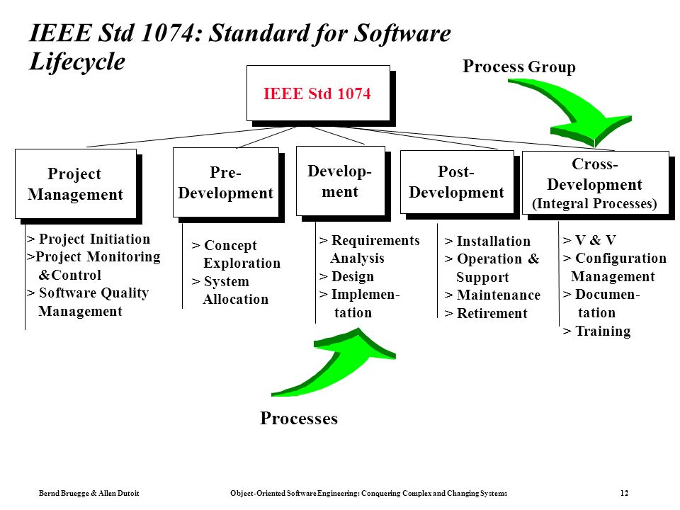 Bernd Bruegge & Allen Dutoit Object-Oriented Software Engineering: Conquering Complex and Changing Systems 12 IEEE Std 1074: Standard for Software Lifecycle IEEE Std 1074 Project Management Project Management Pre- Development Pre- Development Develop- ment Develop- ment Post- Development Post- Development Cross- Development (Integral Processes) Cross- Development (Integral Processes) > Project Initiation >Project Monitoring &Control > Software Quality Management > Concept Exploration > System Allocation > Requirements Analysis > Design > Implemen- tation > Installation > Operation & Support > Maintenance > Retirement > V & V > Configuration Management > Documen- tation > Training Process Group Processes