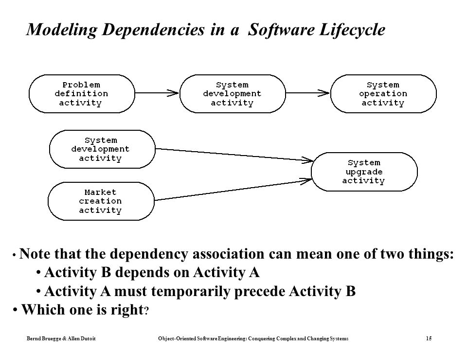 Bernd Bruegge & Allen Dutoit Object-Oriented Software Engineering: Conquering Complex and Changing Systems 15 Modeling Dependencies in a Software Lifecycle Note that the dependency association can mean one of two things: Activity B depends on Activity A Activity A must temporarily precede Activity B Which one is right