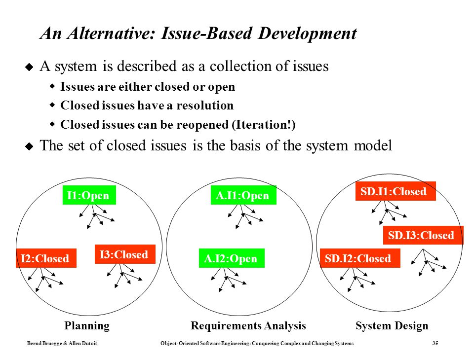 Bernd Bruegge & Allen Dutoit Object-Oriented Software Engineering: Conquering Complex and Changing Systems 35 An Alternative: Issue-Based Development