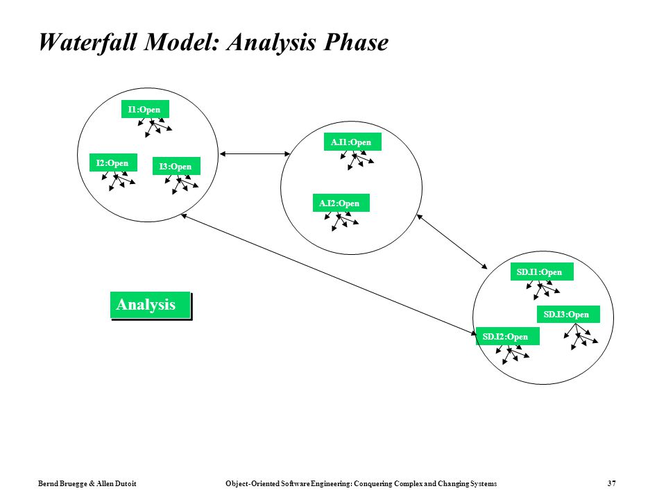 Bernd Bruegge & Allen Dutoit Object-Oriented Software Engineering: Conquering Complex and Changing Systems 37 Waterfall Model: Analysis Phase I1:Open